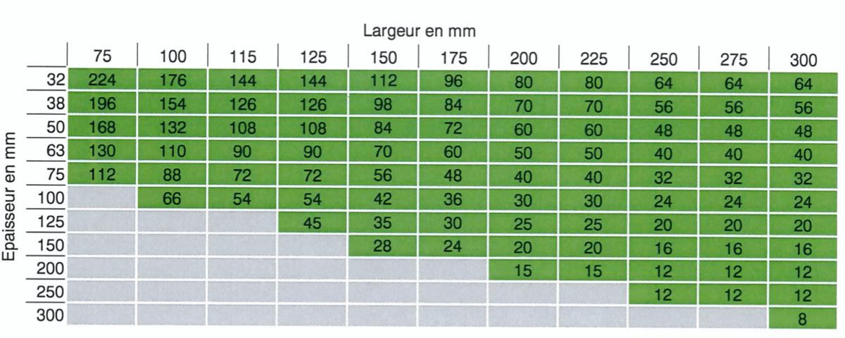 Tableau du Colisage Bois de Charpente frais - Agence Boinet