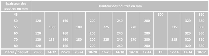 Dimensions EBL par l'Agence Boinet