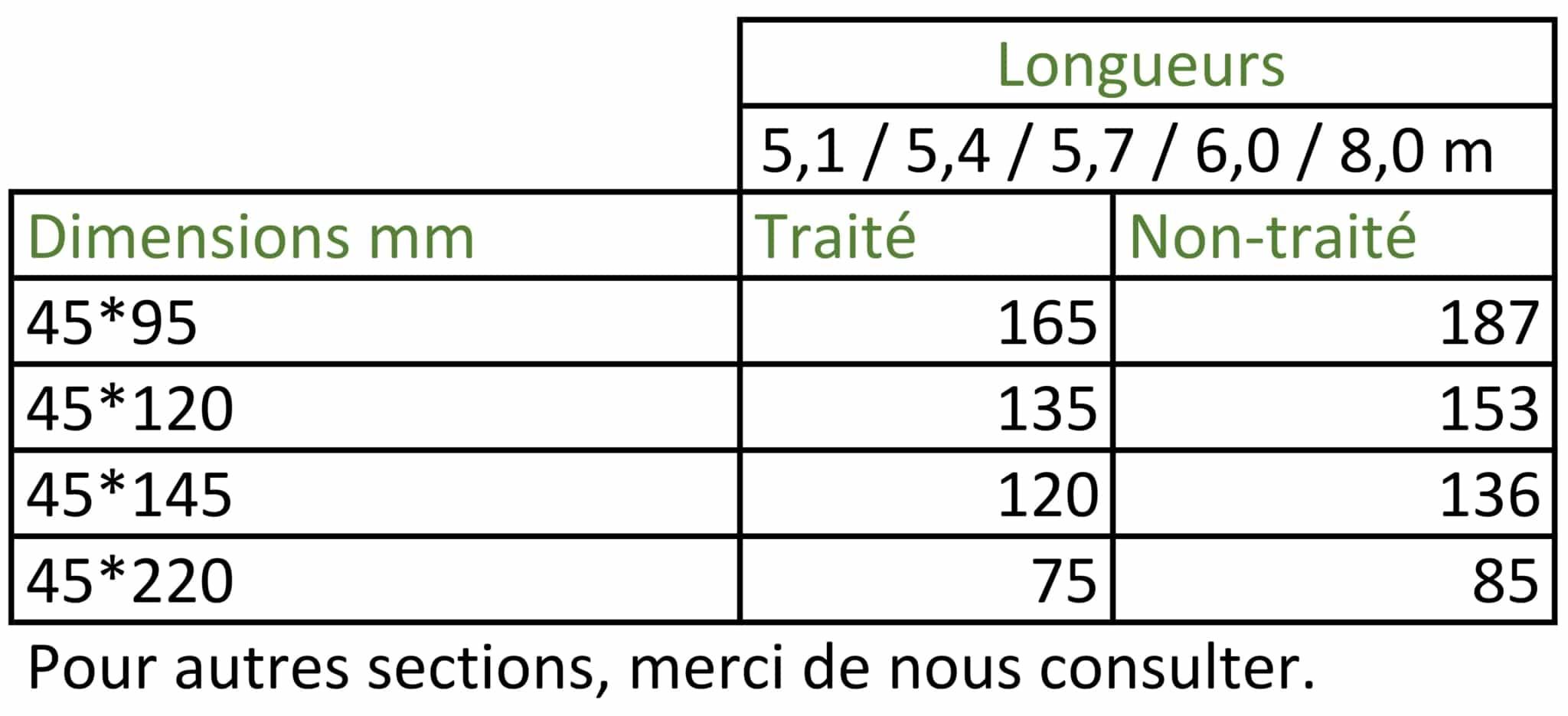 Colisage des liteaux de l'Agence Boinet