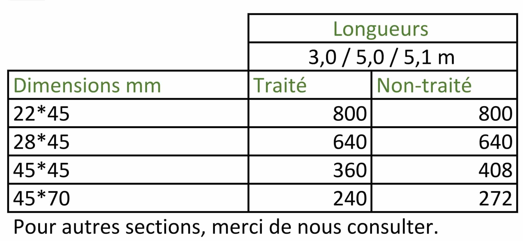 Colisage du bois d'Ossature de l'Agence Boinet